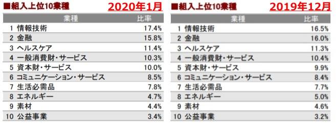 202001組入上位10業種_AC-side
