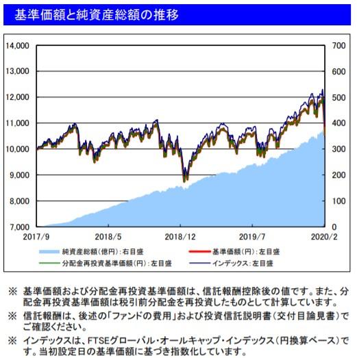 202002基準価額と純資産総額の推移_楽天VT