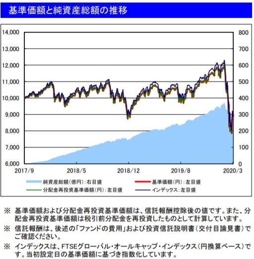 202003基準価額と純資産総額の推移_楽天VT