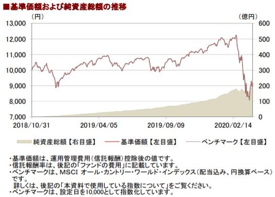 202003基準価額と純資産総額の推移__AC