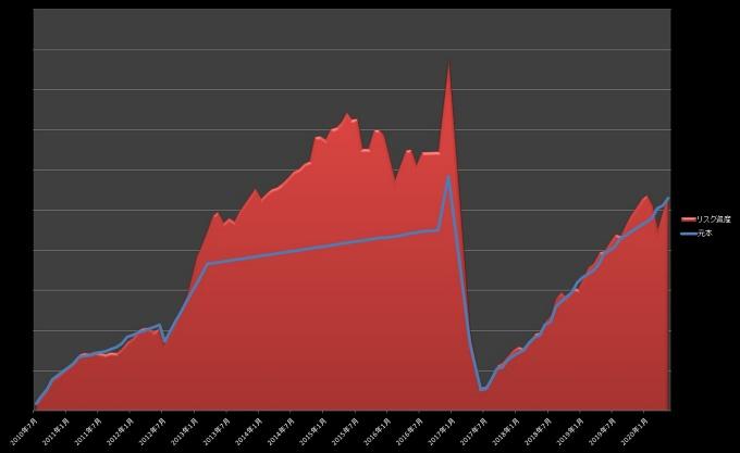 元本・リスク資産推移_202005