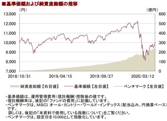 202004基準価額と純資産総額の推移__AC