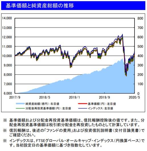 202005基準価額と純資産総額の推移_楽天VT