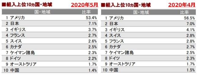 202005組入地域上位10ヶ国_AC-side