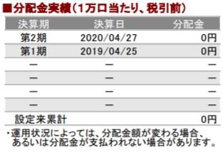 202005分配金実績_AC