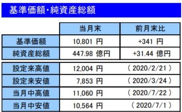 202007基準価額・純資産総額_楽天VT