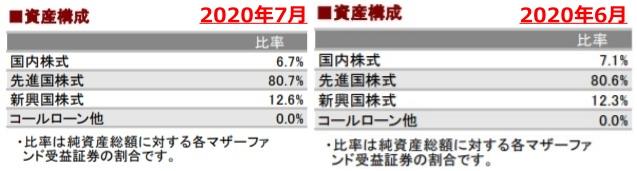 202007資産構成_AC-side