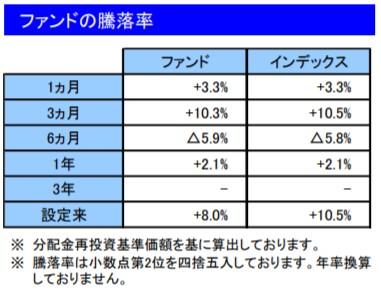 202007ファンドの騰落率_楽天VT