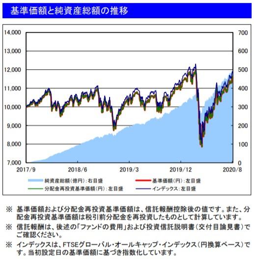 202008基準価額と純資産総額の推移_楽天VT