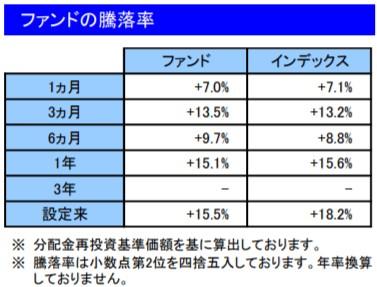 202008ファンドの騰落率_楽天VT