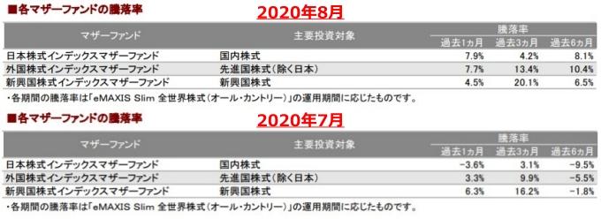 202008各マザーファンドの騰落率_AC-down