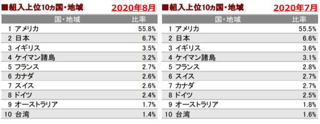 202008組入地域上位10ヶ国_AC-side