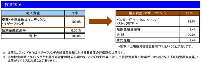 202009投資状況_楽天VT