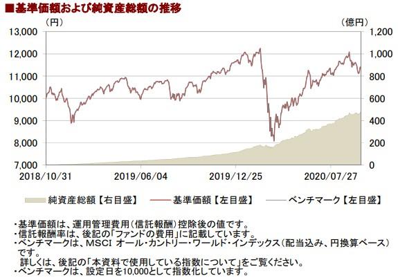 202009基準価額と純資産総額の推移__AC