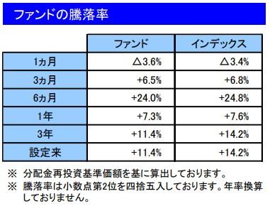 202009ファンドの騰落率_楽天VT