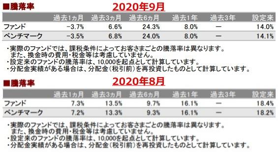 202009騰落率_AC-down