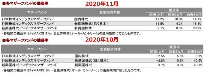 202011各マザーファンドの騰落率_AC-down