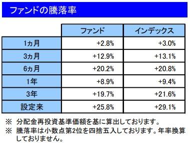202012ファンドの騰落率_楽天VT