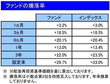 202101ファンドの騰落率_楽天VT
