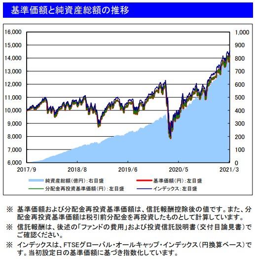 202103基準価額と純資産総額の推移_楽天VT