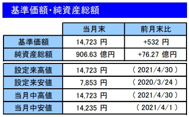 202104基準価額・純資産総額_楽天VT