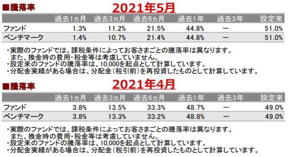 202105騰落率_AC-down