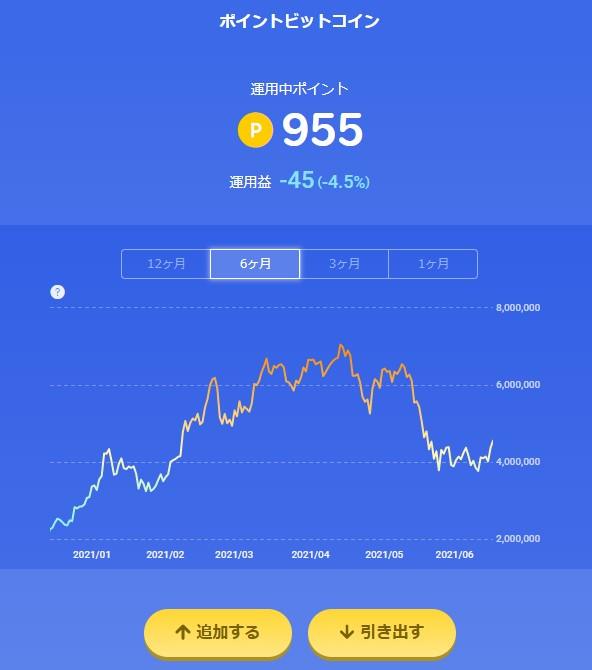 楽天ポイントビットコイン_20210614