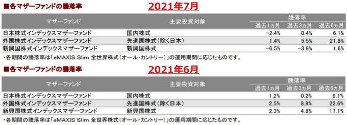 202107各マザーファンドの騰落率_AC-down