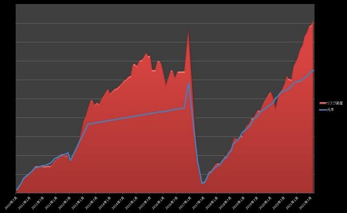 元本・リスク資産推移_202108