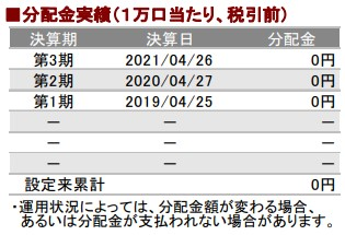 202108分配金実績_AC