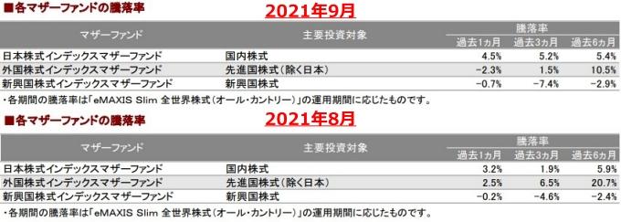 202109各マザーファンドの騰落率_AC-down