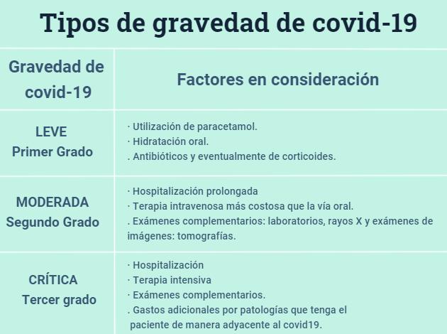Tipos de gravedad covid-19
