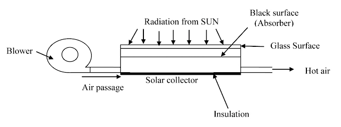 Solar air heating in factories reduces carbon emissions