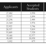 Making Sense of College Admissions