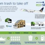 United Airlines Takes Off on Gobar Gas Equivalent