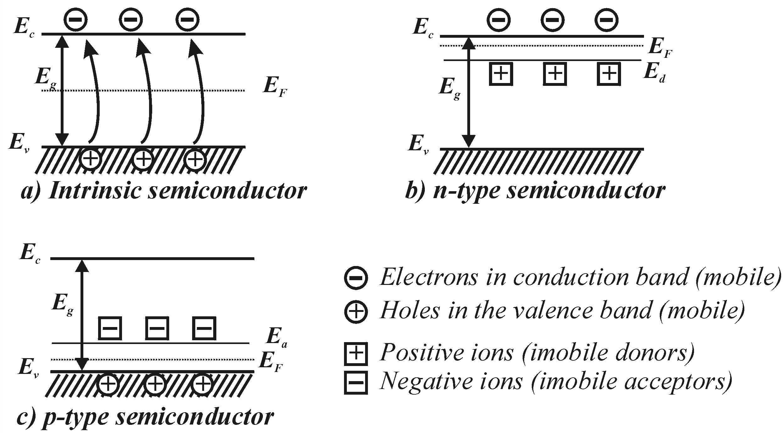 energy band diagram of insulator wiring for outside light sensor semiconductors  indiaelectronicshub