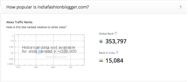 Alexa rank India Fashion Blogger