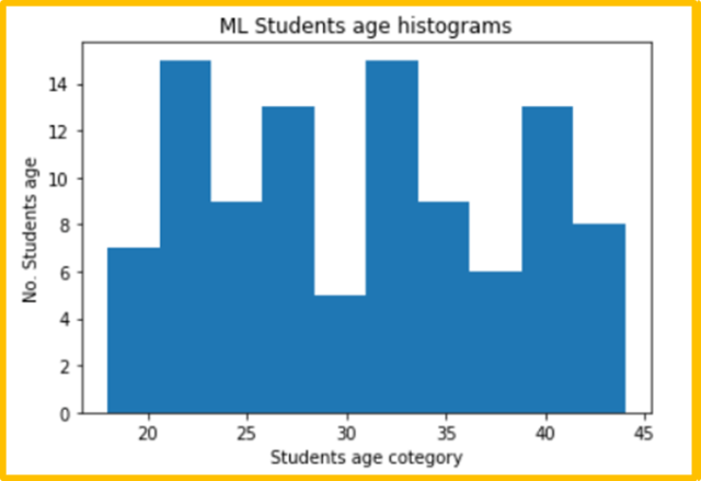 Matplotlib Histogram of ML students age