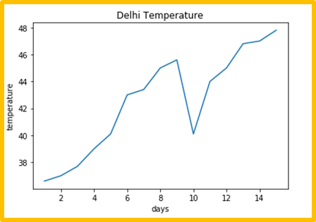 Matplotlib line plot - 15 days Delhi Temperature graph with information