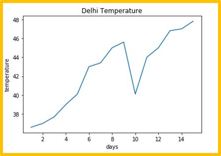 Matplotlib line plot - 15 days Delhi Temperature graph with information