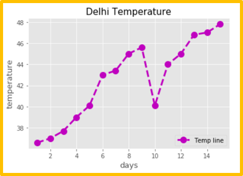 Matplotlib line plot - 15 days Delhi Temperature graph with style and legend