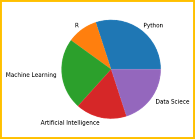 Matplotlib pie chart using dataset
