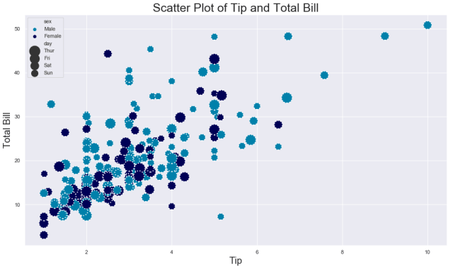 seaborn scatter plot example