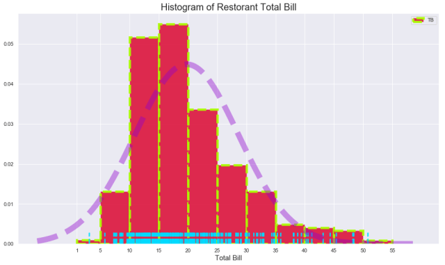 best seaborn histogram