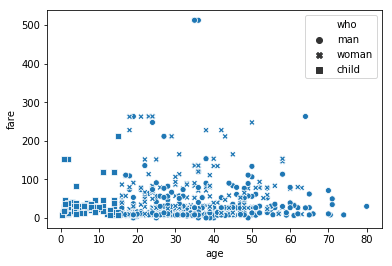 sns scatter plot style