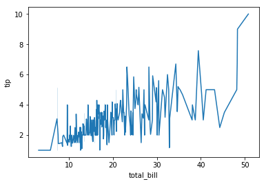 sns line plot of total_bill and tip