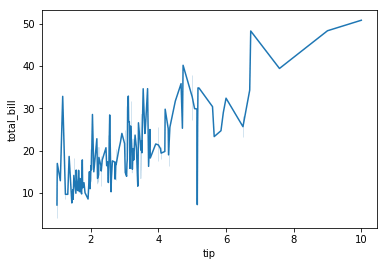 sns line plot of tip and total_bill