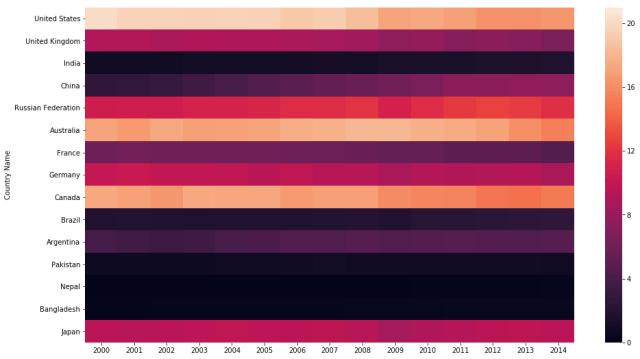 sns heatmap with vmin and vmax