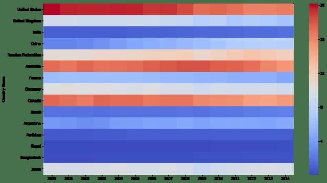 seaborn heatmap color (cmap)