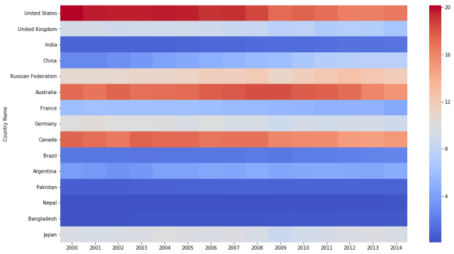 sns heatmap with center